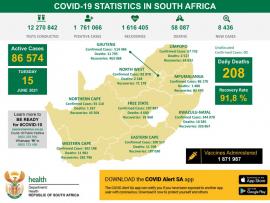 SA records 8 436 new COVID-19 cases